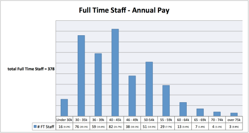 FT staff Annual pay