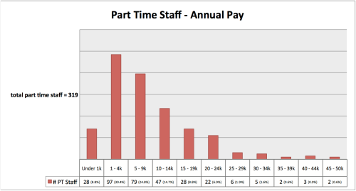 PT staff Annual pay