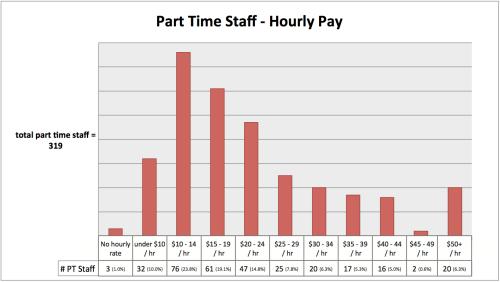 PT staff Hourly pay